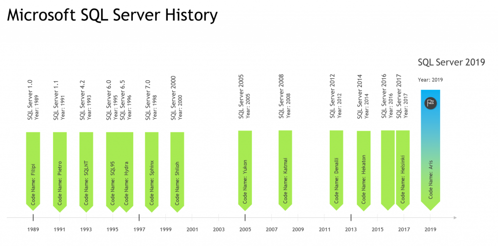 microsoft sql server history diagram