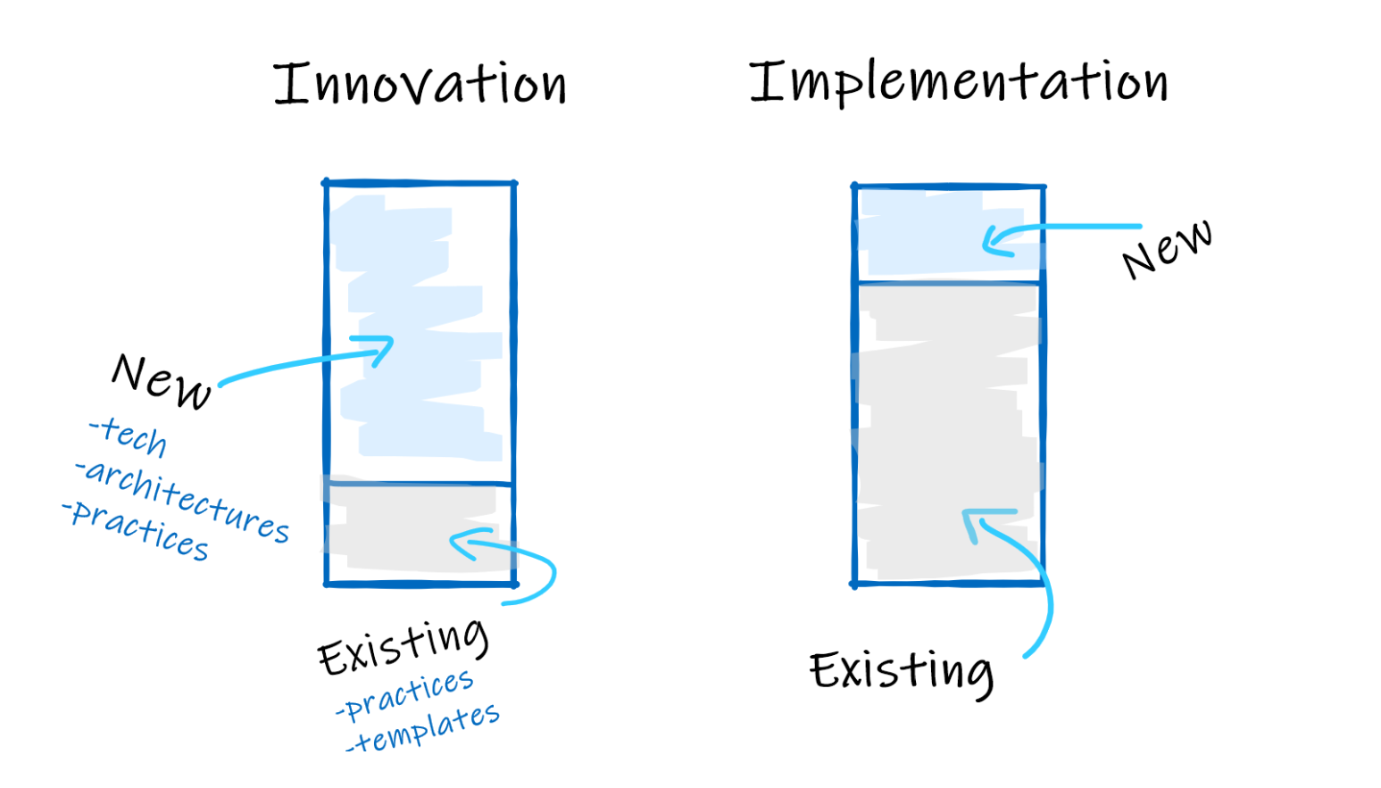 diagram: innovation and implementation ratio for new and existing tech