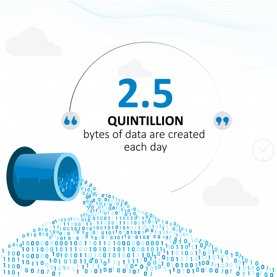 2.5 quintillion bytes of data are created each day