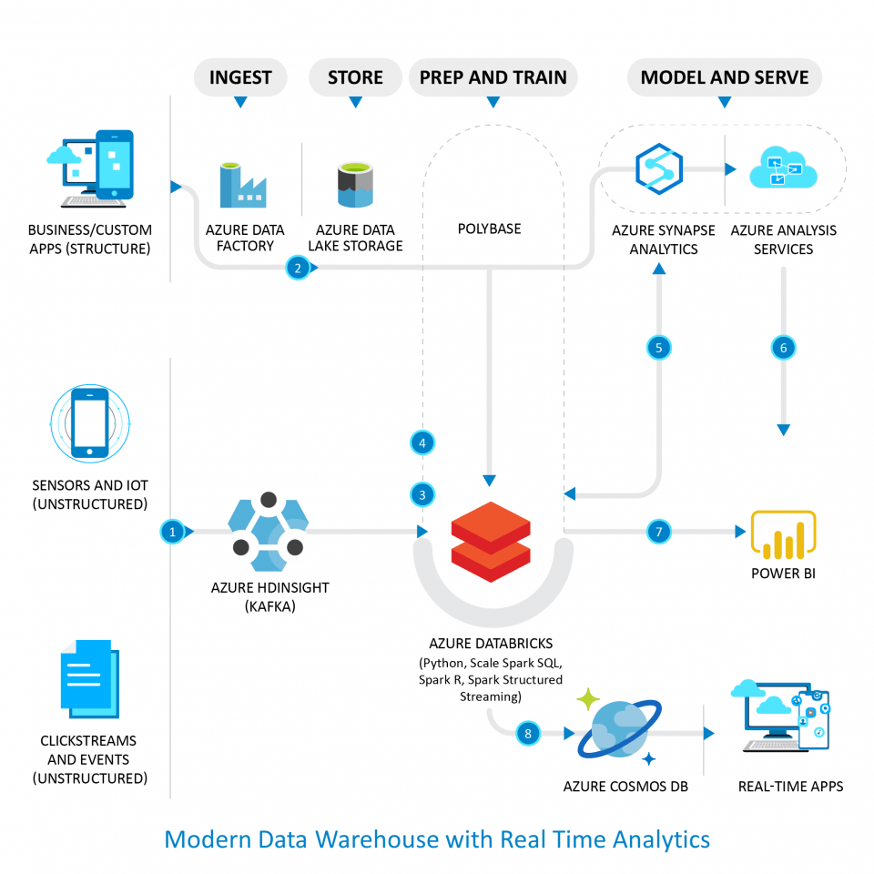 modern data warehouse with real time analytics flow