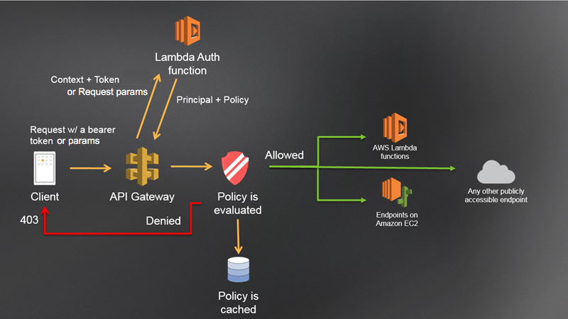 custom authorizer aws api gateway flow diagram