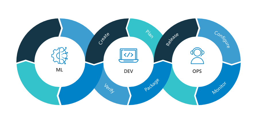 MLOps is positioned to solve many of the same issues that DevOps solves for software engineering
