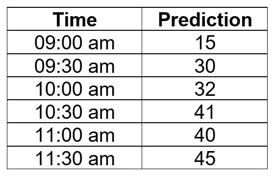 table with 30 min increments and prediction