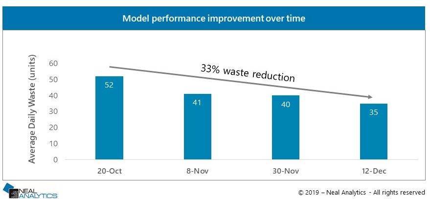 demand forecast model performance for waste reduction
