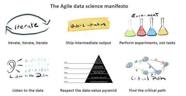agile data science manifesto