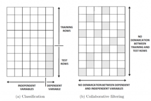 classification data and collaborative filtering example