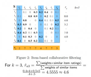 item based collaborative filtering example