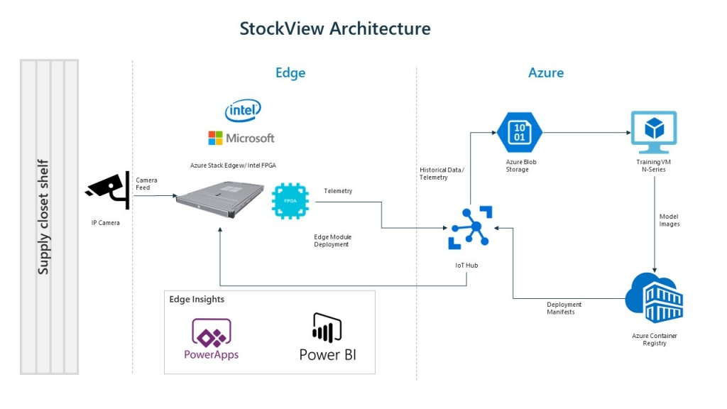 StockView for healthcare Architecture Diagram