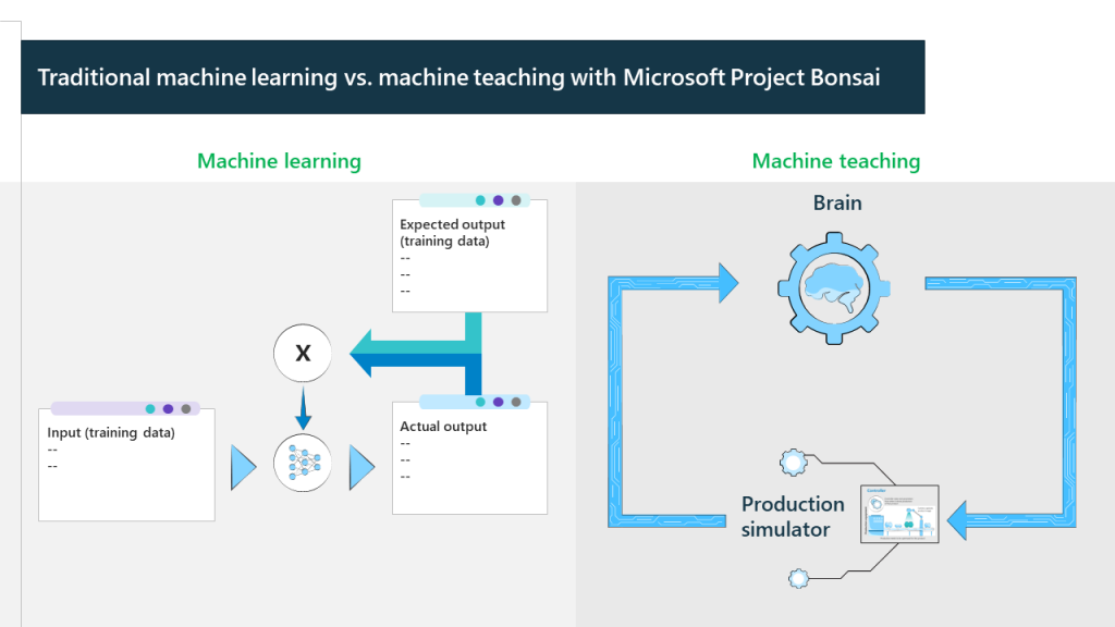 machine learning vs machine teaching with project bonsai diagram