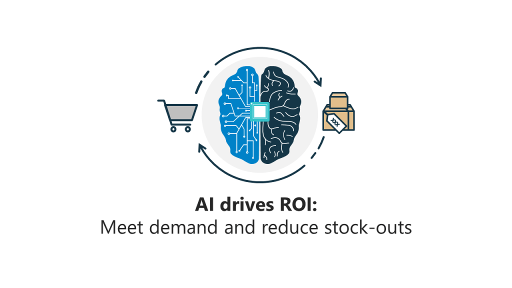 AI drives ROI flow graphic with cart and packages