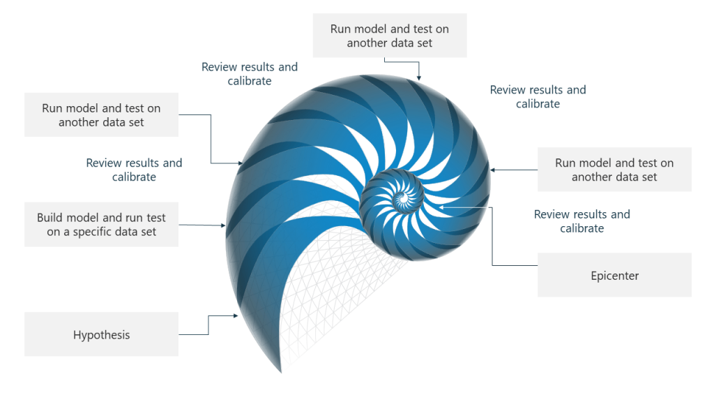 sea shell diagram for data science process