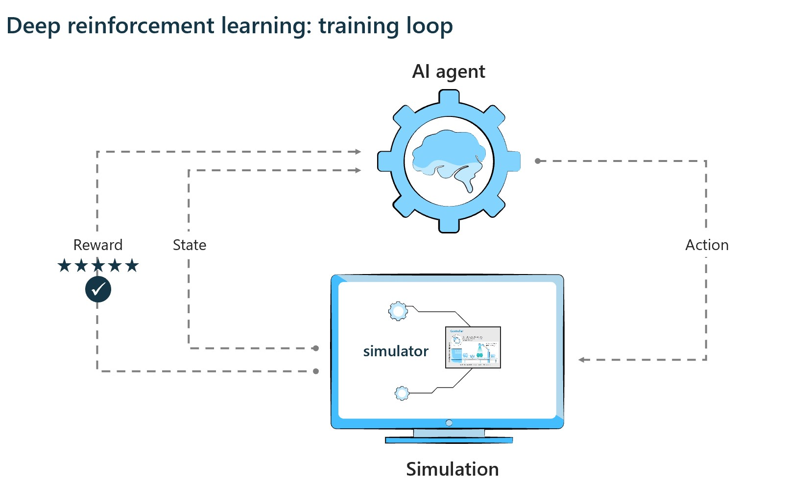 Deep Reinforcement Learning training cycle diagram