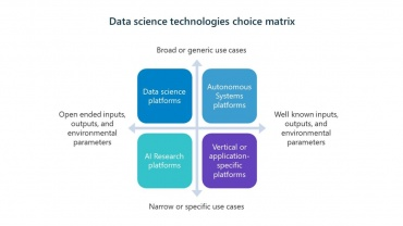 data science technologies choice matrix