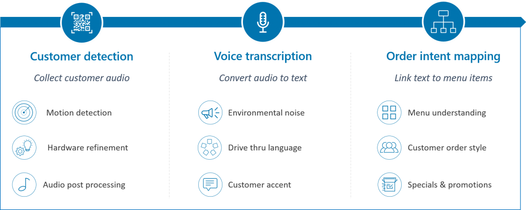 3 components of voice ordering solution