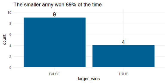 bar chart example of smaller vs. larger army results
