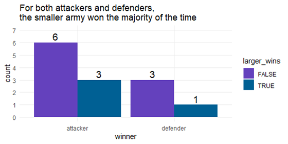 bar chart for attackers and defenders by army size