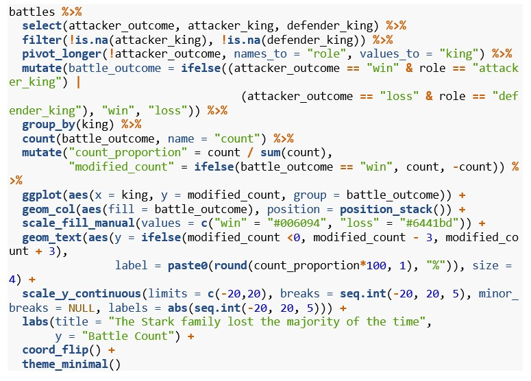 Game of Thrones battles by family's king screenshot of code
