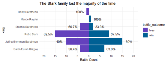 chart showing game of thrones battle results by family