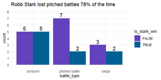 bar chart results of robb stark wins by battle type