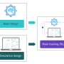 Key elements for designing and deploying a successful reinforcement learning-trained AI solution with Microsoft Project Bonsai