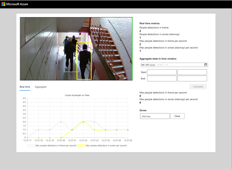 Dashboard showing people detection and analytics with computer vision at the edge