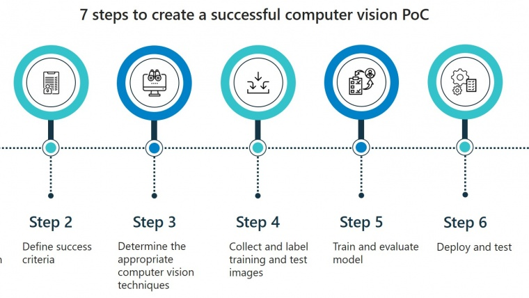 infographic of seven steps to create a successful computer vision PoC