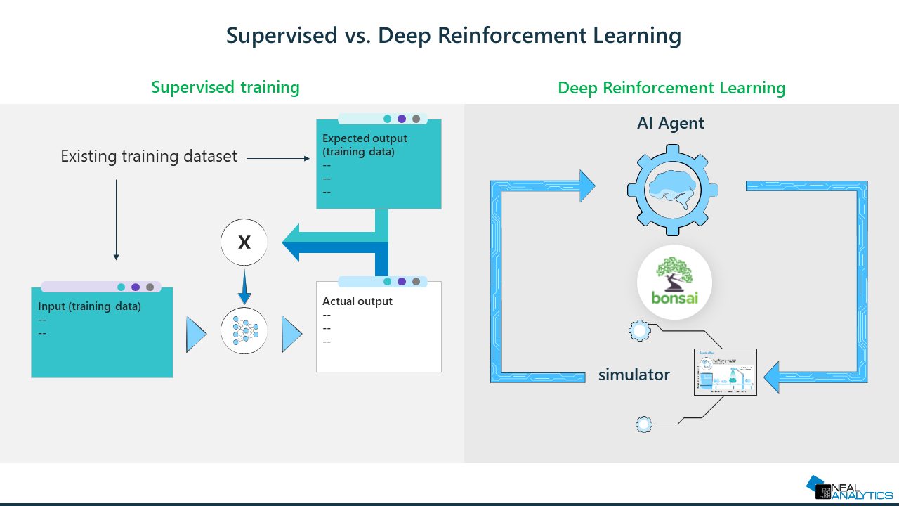 Understanding the difference between supervised and reinforcement learning for deep neural networks