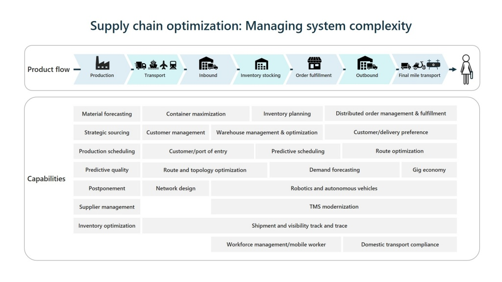 Supply chain production flow and optimization diagram