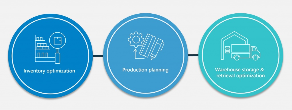 three circles with icons for inventory optimization, production planning, and warehouse storage