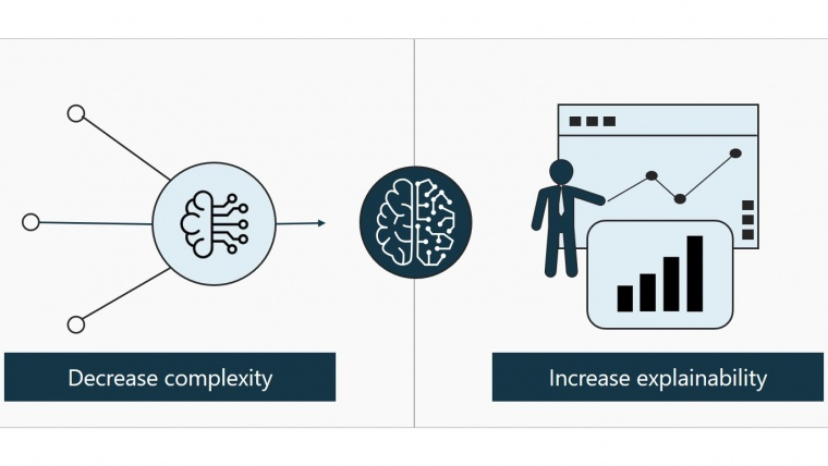 Preprocessing inputs for AI - Reducing complexity and increasing explainability